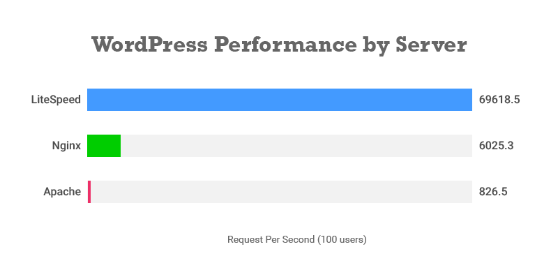 wordpress performance with litespeed vs nginx and apache